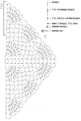 Треугольная шаль летнее увлечение - Схема 1
