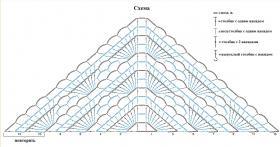 Легкая летняя шаль - Схема 1