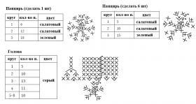 Черепашка амигуруми - Схема 1