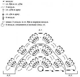 Шаль Каландрия - Схема 1