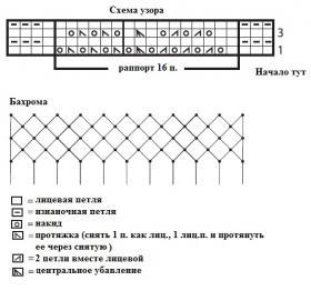 Ажурная шаль спицами с узором из шевронов - Схема 1